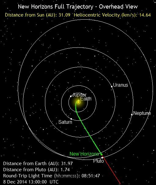 New_Horizons_Position_2014-12-08