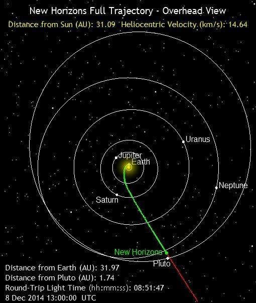 New_Horizons_Position_2014-12-08