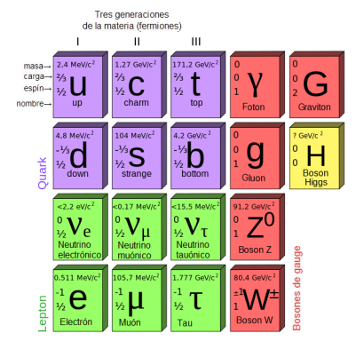 Modelo_standard_particulas_subatómicas